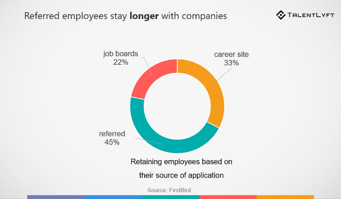 retaining referred employees