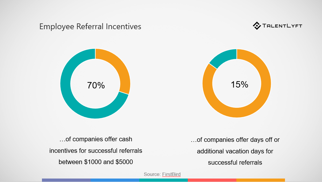 How employee referral programs can improve time cost and quality also it is important to understand that not every employee should get the same reward a successful referral is the one that gets hired and stays with the pronofoot35fo Images