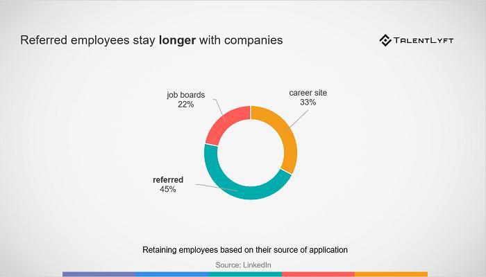 Employee-referral-retention