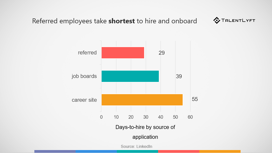 What is Employee Referral? | TalentLyft