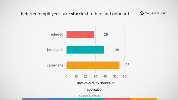 employee referrals- recruitment trends