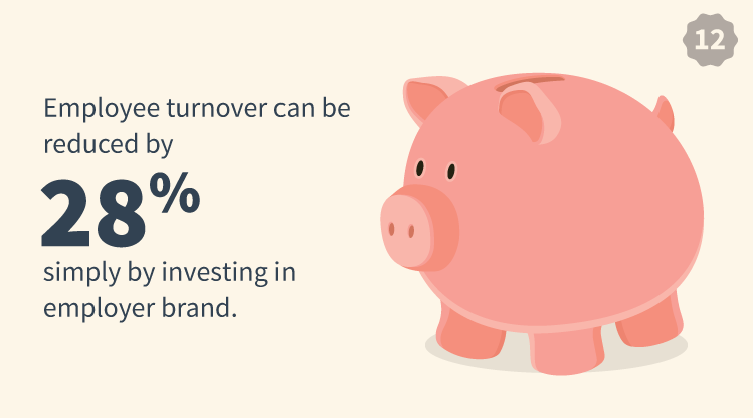 Employee Turnover Can Be Reduced By Investing In Your Employer Brand