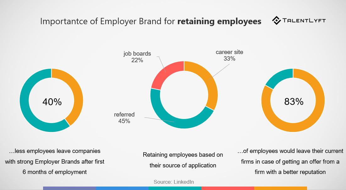 employer brand statistics