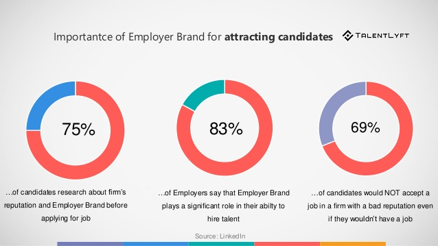 statistics about employer brand