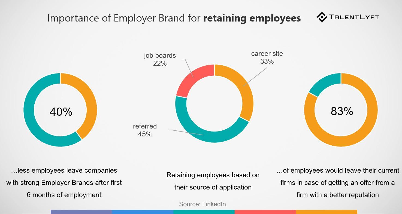 employer brand stats