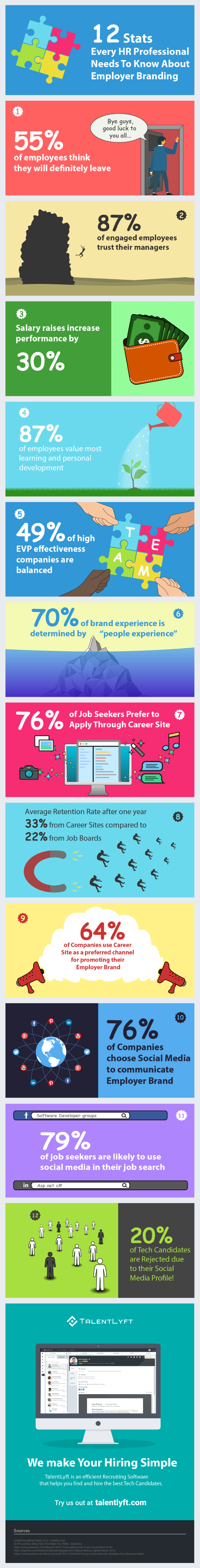 Employer Branding Statistics