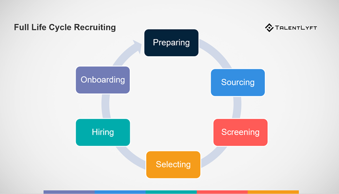 What Is Full Life Cycle Recruiting