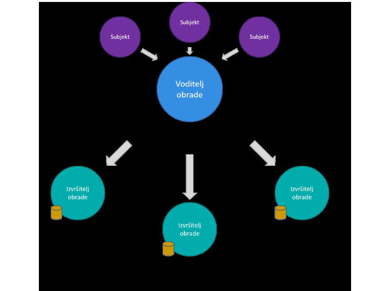 GDPR - sudionici procesa