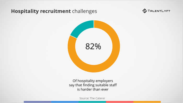 Hospitality-recruitment-challenges