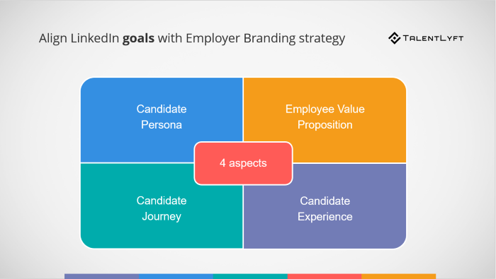 How to-align-LinkedIn-goals-with-your-employer-branding-strategy