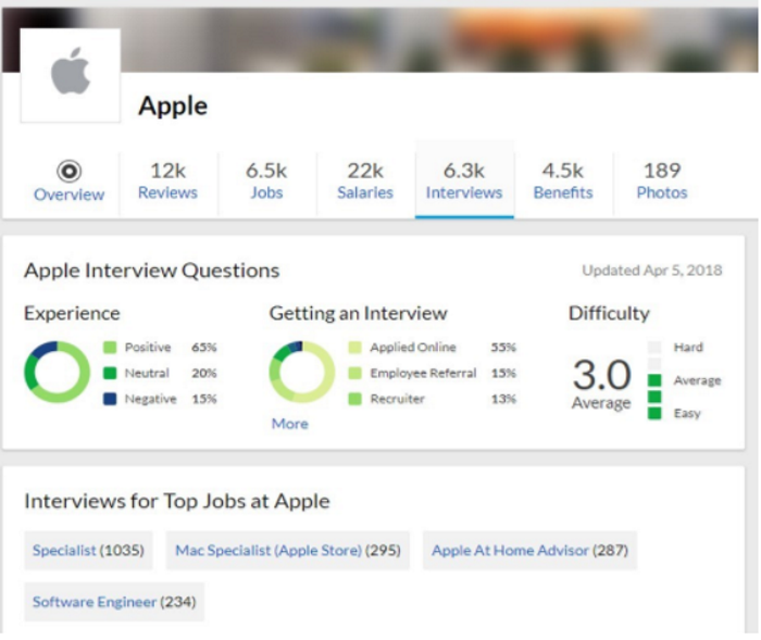 How to Enhance Your Employer Brand Using Company Review Sites?