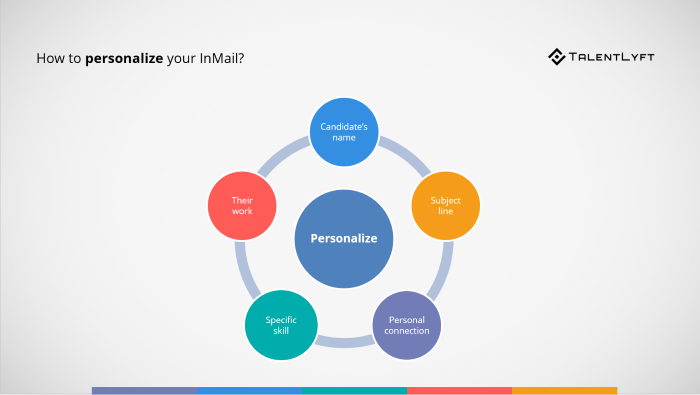 How-to-personalize-inmail