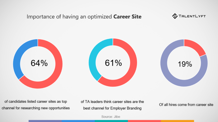 HR guide for optimizing career site
