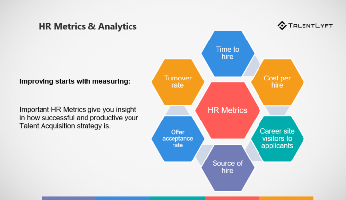 HR guide for recruiting metrics