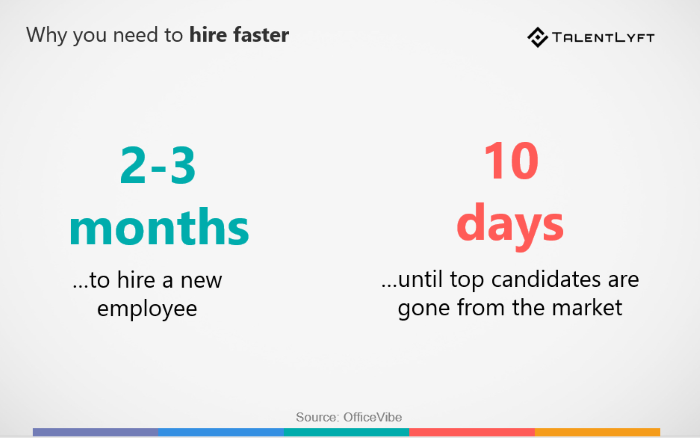 HR statistic- why should you hire faster