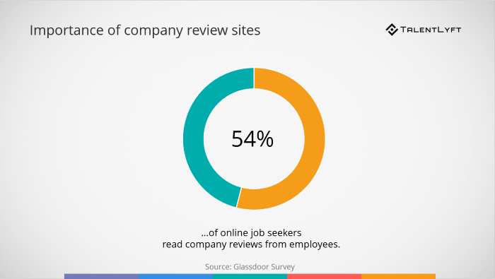 Importance-of-company-review-sites