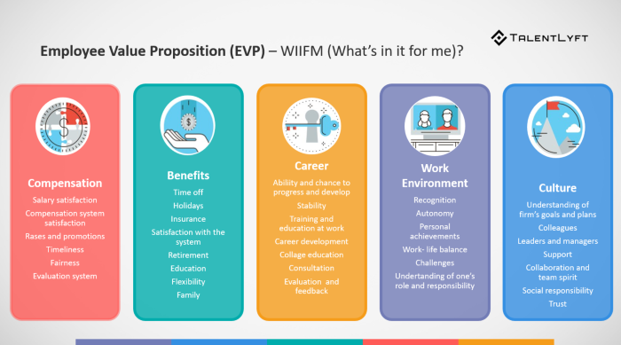 importance of conducting employee value proposition surveys