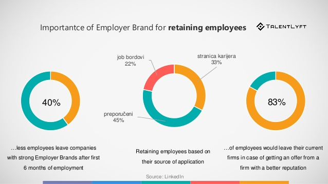 Importance of Employer Branding for retaining employees