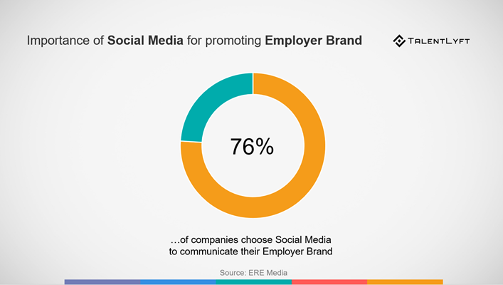 social media recruiting how to promote employer brand on social media