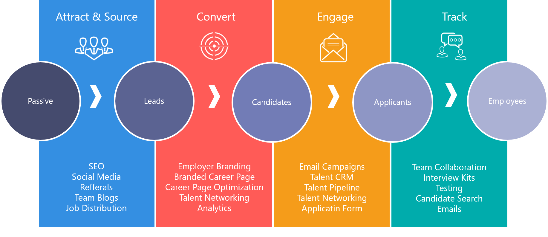 Inbound recruiting and recruitment marketing