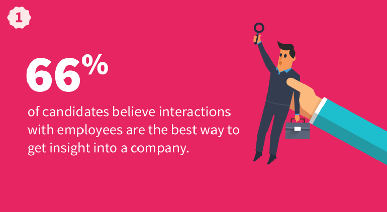 Interactions With Employees Are The Best Way To Get Insights