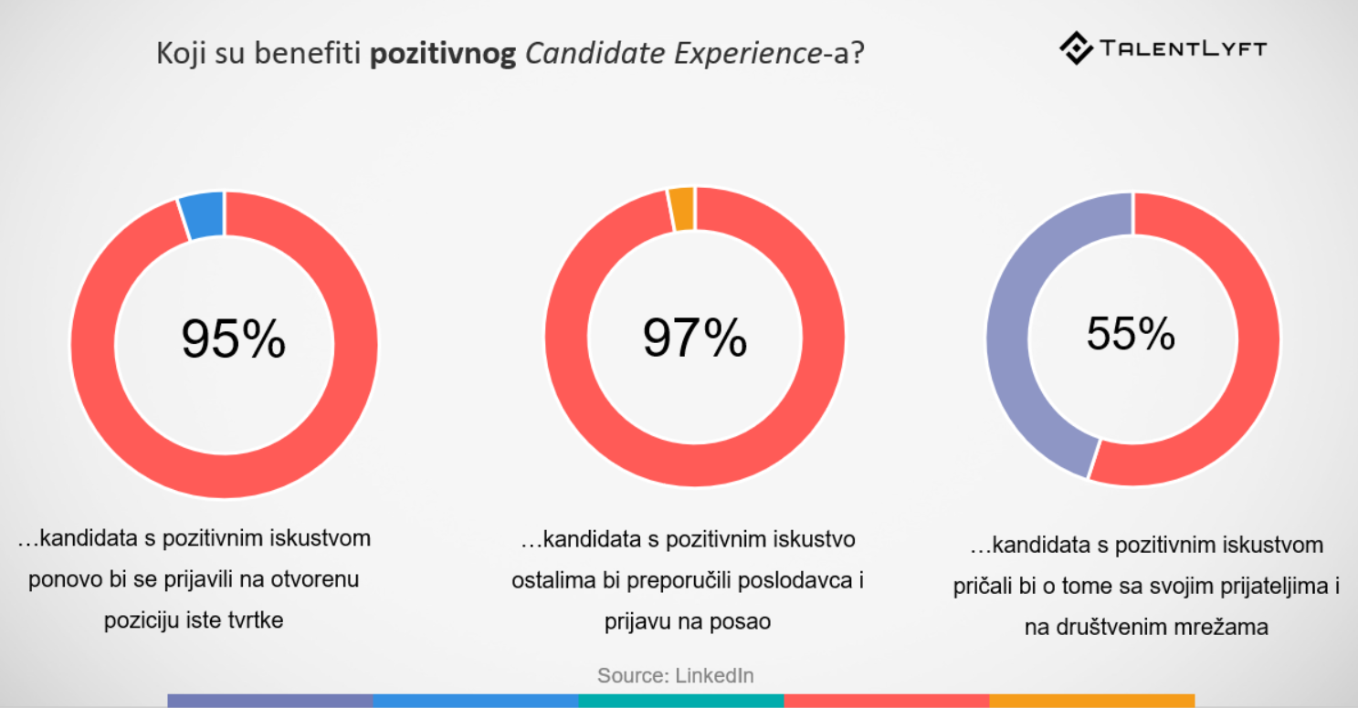 iskustvo kandidata job bordovi
