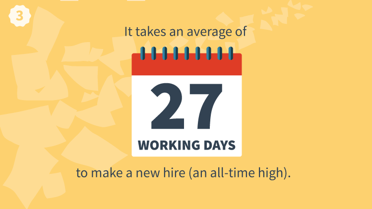 It Takes Around 27 Days To Make A New Hire