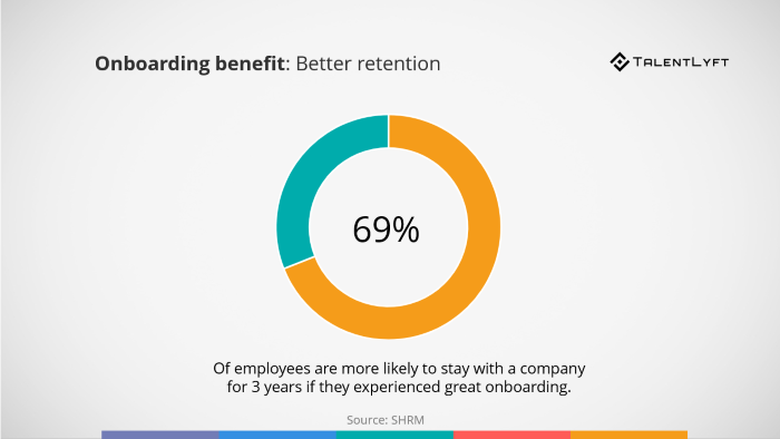 Onboarding-benefit-better-retention-statistic