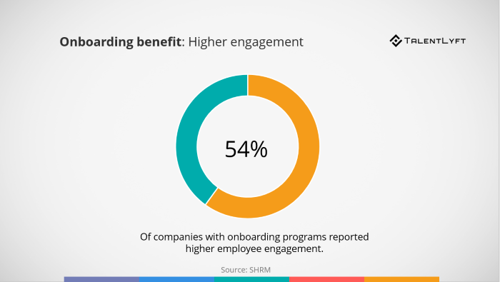 Onboarding-benefit-higher-engagement-statistis