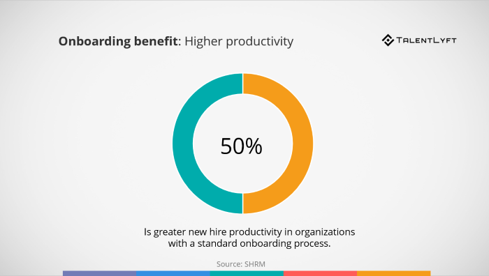 Onboarding-benefit-higher-productivity-statistis