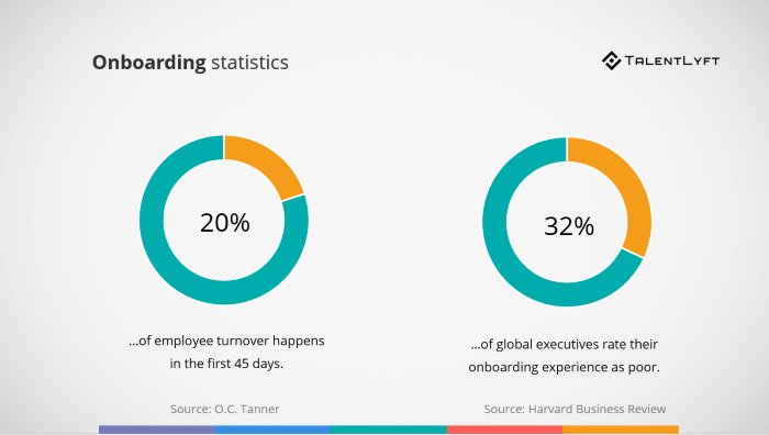 Onboarding-statistics