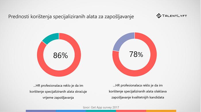 prednosti-koristenja-alata-zaposljavanje-trendovi-u-zaposljavanju