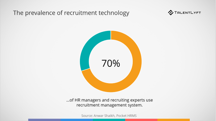Prevalence-of-recruitment-technology