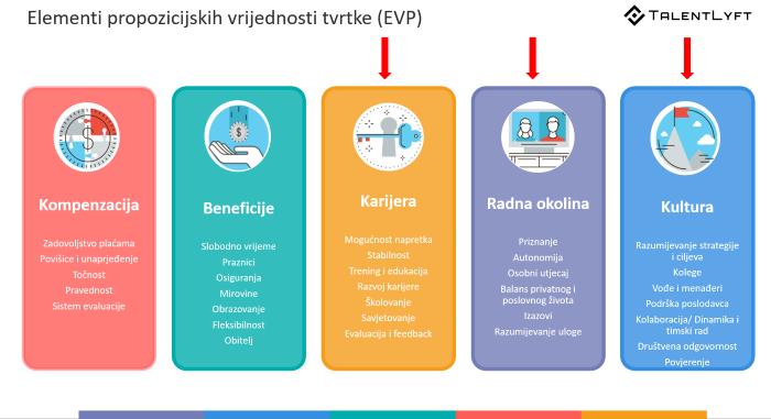 propozicijske-vrijednosti-tvrtke-EVP