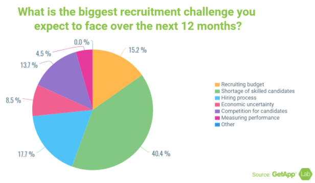 How Do Recruiters Find the Right Job Candidates?