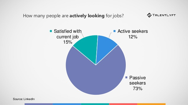 recruiting tool for passive candidates