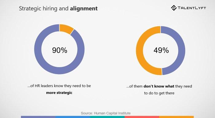 new recruitment trend- strategic alignment