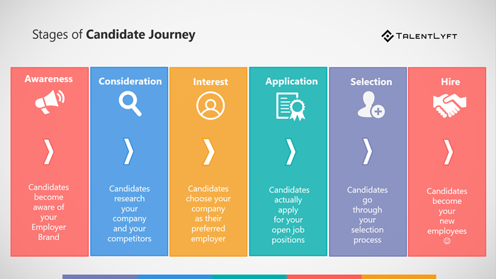 Satges-of-a-candidate-journey