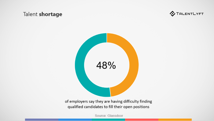 statistic about talent shortage