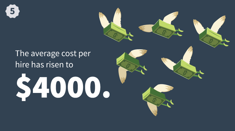 The Average Cost Per Hire Has Risen To $4000
