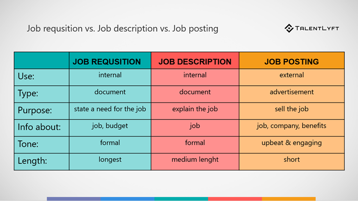 The-difference-between-job-requisition-job-description-and-job-posting