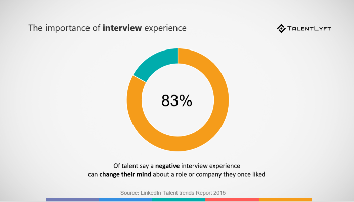 The-importance-of interview-experience-stats