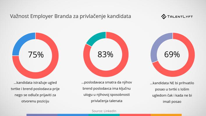 employer branding na portalima za oglašavanje poslova