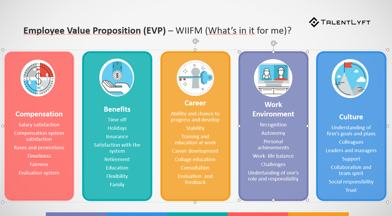 employment and value proposition While employee value proposition isn't a new term, its popularity has changed over the years now, it's back and more important than ever.