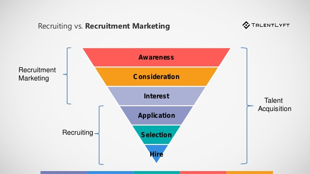 what is recruitment marketing